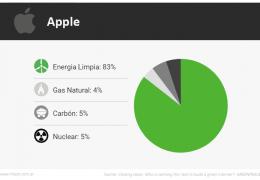 Apple – Energías Renovables