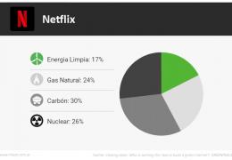 Netflix – Energías Renovables
